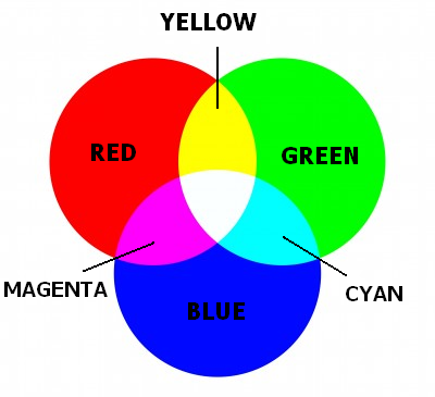 What Might Affect Color